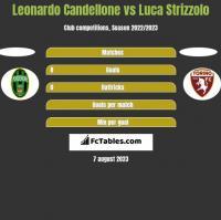 Leonardo Candellone vs Luca Strizzolo h2h player stats