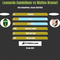 Leonardo Candellone vs Matteo Brunori h2h player stats