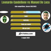 Leonardo Candellone vs Manuel De Luca h2h player stats