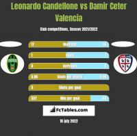 Leonardo Candellone vs Damir Ceter Valencia h2h player stats