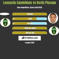 Leonardo Candellone vs Kevin Piscopo h2h player stats