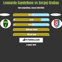 Leonardo Candellone vs Sergej Grubac h2h player stats