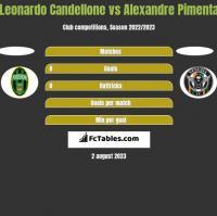 Leonardo Candellone vs Alexandre Pimenta h2h player stats
