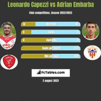 Leonardo Capezzi vs Adrian Embarba h2h player stats