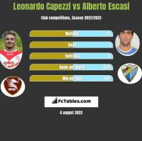 Leonardo Capezzi vs Alberto Escasi h2h player stats