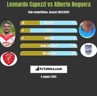 Leonardo Capezzi vs Alberto Noguera h2h player stats