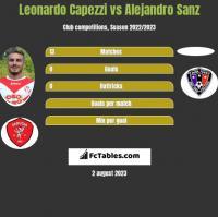 Leonardo Capezzi vs Alejandro Sanz h2h player stats