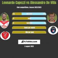 Leonardo Capezzi vs Alessandro De Vitis h2h player stats