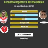 Leonardo Capezzi vs Alfredo Bifulco h2h player stats