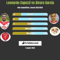 Leonardo Capezzi vs Alvaro Garcia h2h player stats