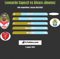 Leonardo Capezzi vs Alvaro Jimenez h2h player stats