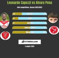 Leonardo Capezzi vs Alvaro Pena h2h player stats