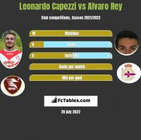 Leonardo Capezzi vs Alvaro Rey h2h player stats