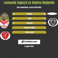 Leonardo Capezzi vs Andrea Beghetto h2h player stats