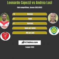 Leonardo Capezzi vs Andrea Luci h2h player stats
