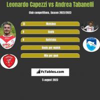 Leonardo Capezzi vs Andrea Tabanelli h2h player stats