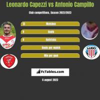 Leonardo Capezzi vs Antonio Campillo h2h player stats