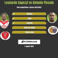 Leonardo Capezzi vs Antonio Piccolo h2h player stats