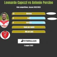 Leonardo Capezzi vs Antonio Porcino h2h player stats
