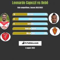 Leonardo Capezzi vs Bebe h2h player stats