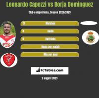 Leonardo Capezzi vs Borja Dominguez h2h player stats