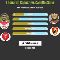 Leonardo Capezzi vs Camillo Ciano h2h player stats