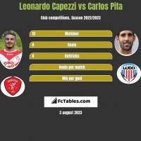 Leonardo Capezzi vs Carlos Pita h2h player stats