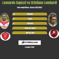 Leonardo Capezzi vs Cristiano Lombardi h2h player stats