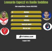 Leonardo Capezzi vs Danilo Soddimo h2h player stats