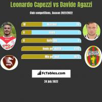 Leonardo Capezzi vs Davide Agazzi h2h player stats