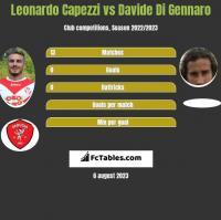 Leonardo Capezzi vs Davide Di Gennaro h2h player stats