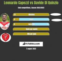 Leonardo Capezzi vs Davide Di Quinzio h2h player stats