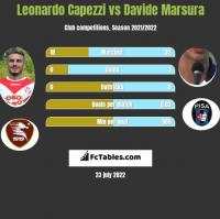 Leonardo Capezzi vs Davide Marsura h2h player stats