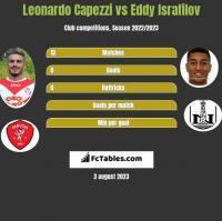 Leonardo Capezzi vs Eddy Israfilov h2h player stats
