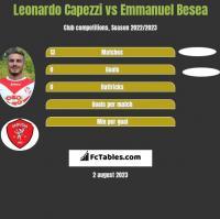 Leonardo Capezzi vs Emmanuel Besea h2h player stats