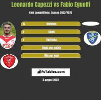 Leonardo Capezzi vs Fabio Eguelfi h2h player stats