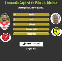 Leonardo Capezzi vs Fabrizio Melara h2h player stats