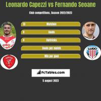 Leonardo Capezzi vs Fernando Seoane h2h player stats