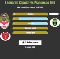 Leonardo Capezzi vs Francesco Deli h2h player stats