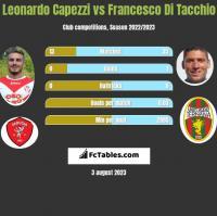 Leonardo Capezzi vs Francesco Di Tacchio h2h player stats