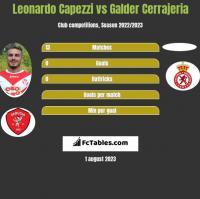 Leonardo Capezzi vs Galder Cerrajeria h2h player stats