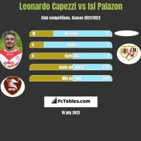Leonardo Capezzi vs Isi Palazon h2h player stats
