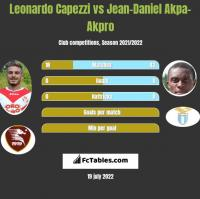 Leonardo Capezzi vs Jean-Daniel Akpa-Akpro h2h player stats