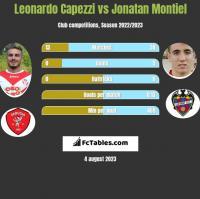 Leonardo Capezzi vs Jonatan Montiel h2h player stats