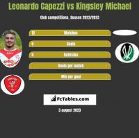 Leonardo Capezzi vs Kingsley Michael h2h player stats