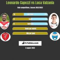 Leonardo Capezzi vs Luca Valzania h2h player stats