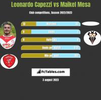 Leonardo Capezzi vs Maikel Mesa h2h player stats