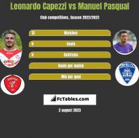 Leonardo Capezzi vs Manuel Pasqual h2h player stats