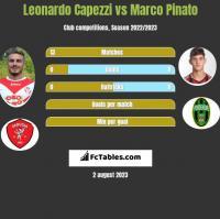 Leonardo Capezzi vs Marco Pinato h2h player stats
