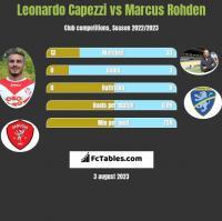 Leonardo Capezzi vs Marcus Rohden h2h player stats